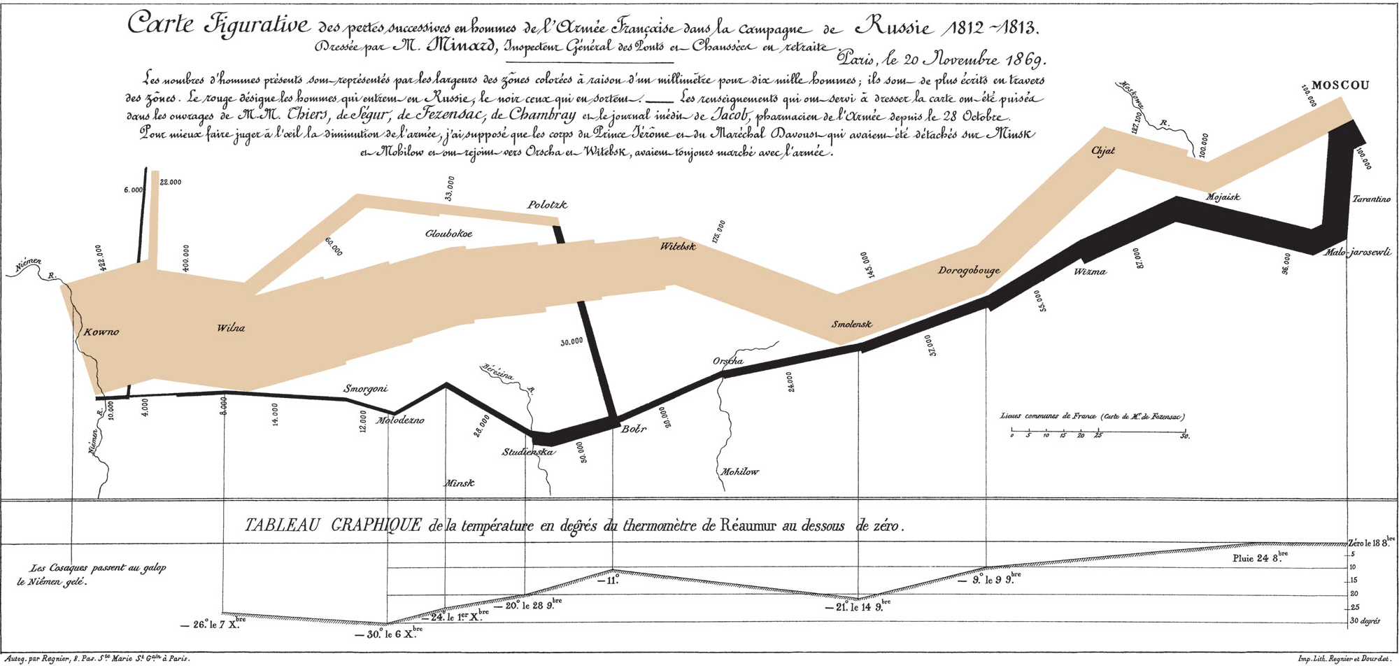 Minard Map of Napoleon's 1812 Campaign